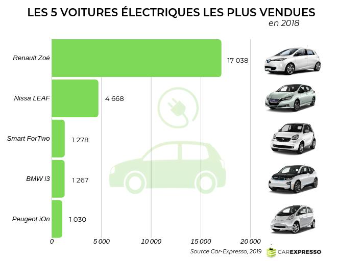 Car Expresso Voiture Electrique D Occasion 2019 Est Ce Le Bon